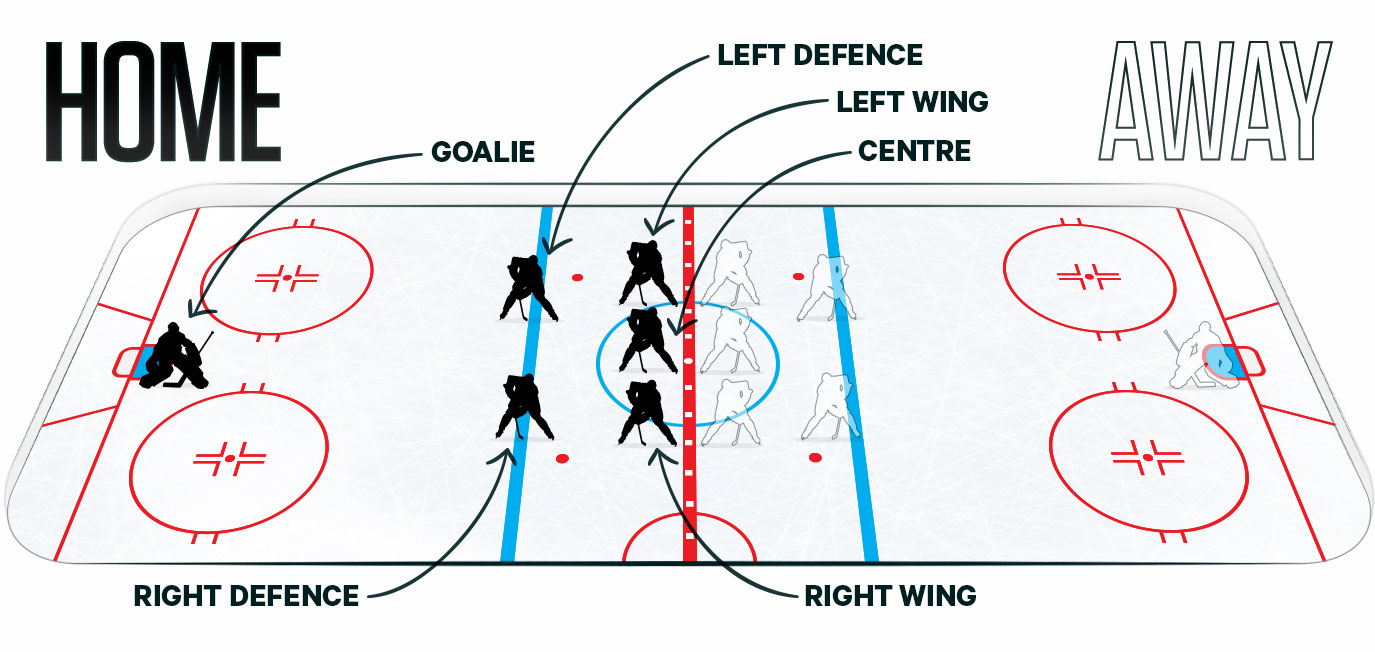 Centre ice positioning for face-off