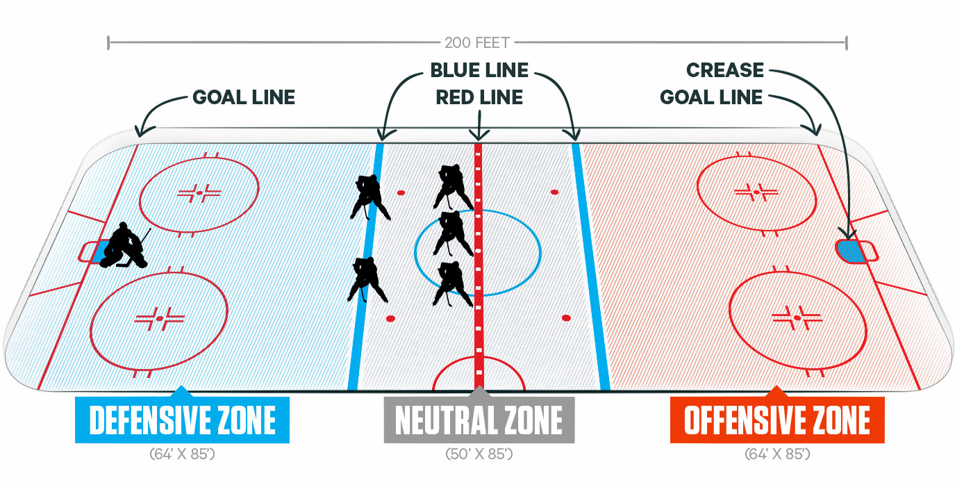 Ice hockey zones