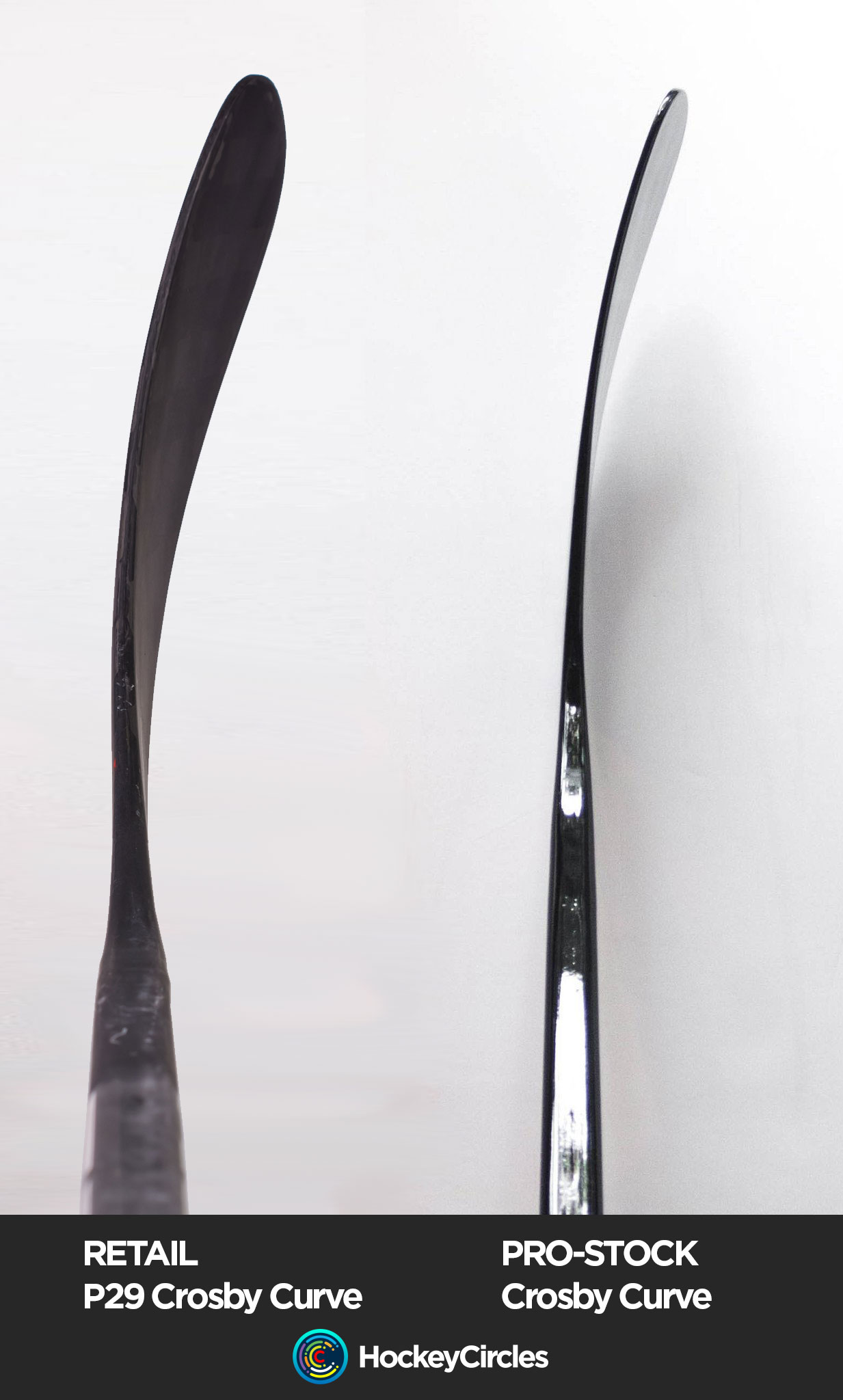 Prostock v Retail Crosby P29 curve pattern