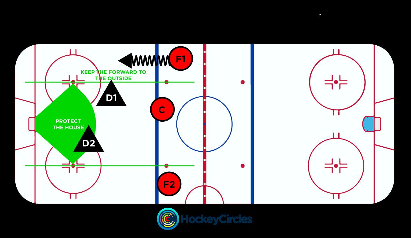 Defensive play by the defensemen